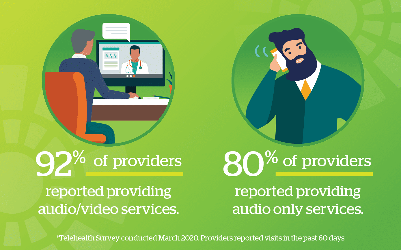 Telehealth survey results graphic: 92 percent of providers report providing audio/video services. First circle in image shows a doctor talking to an elderly patient by using video conferencing technology on a computer. 80 percent report providing audio only (telephone) services. Second circle in image shows a doctor speaking into a telephone.