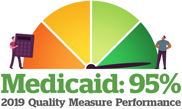 Medicaid: 95% - 2019 Quality Measure Performance Score