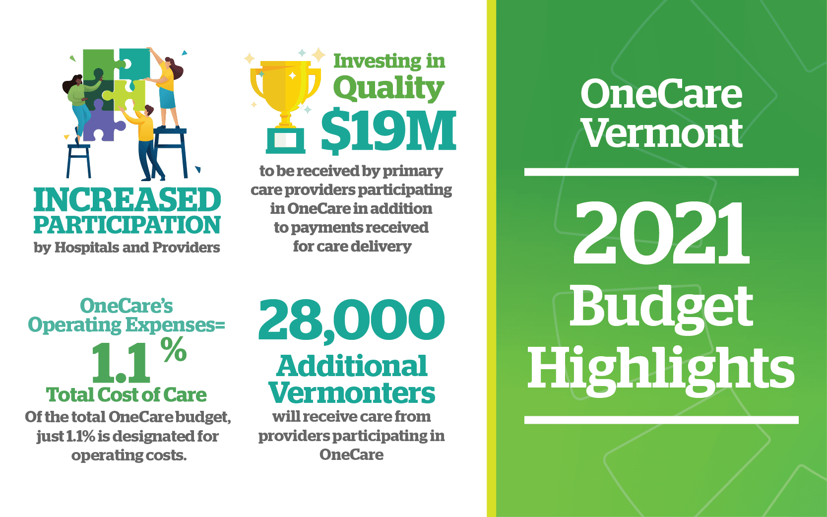 Graphic displaying four highlights of the 2021 OneCare budget submission