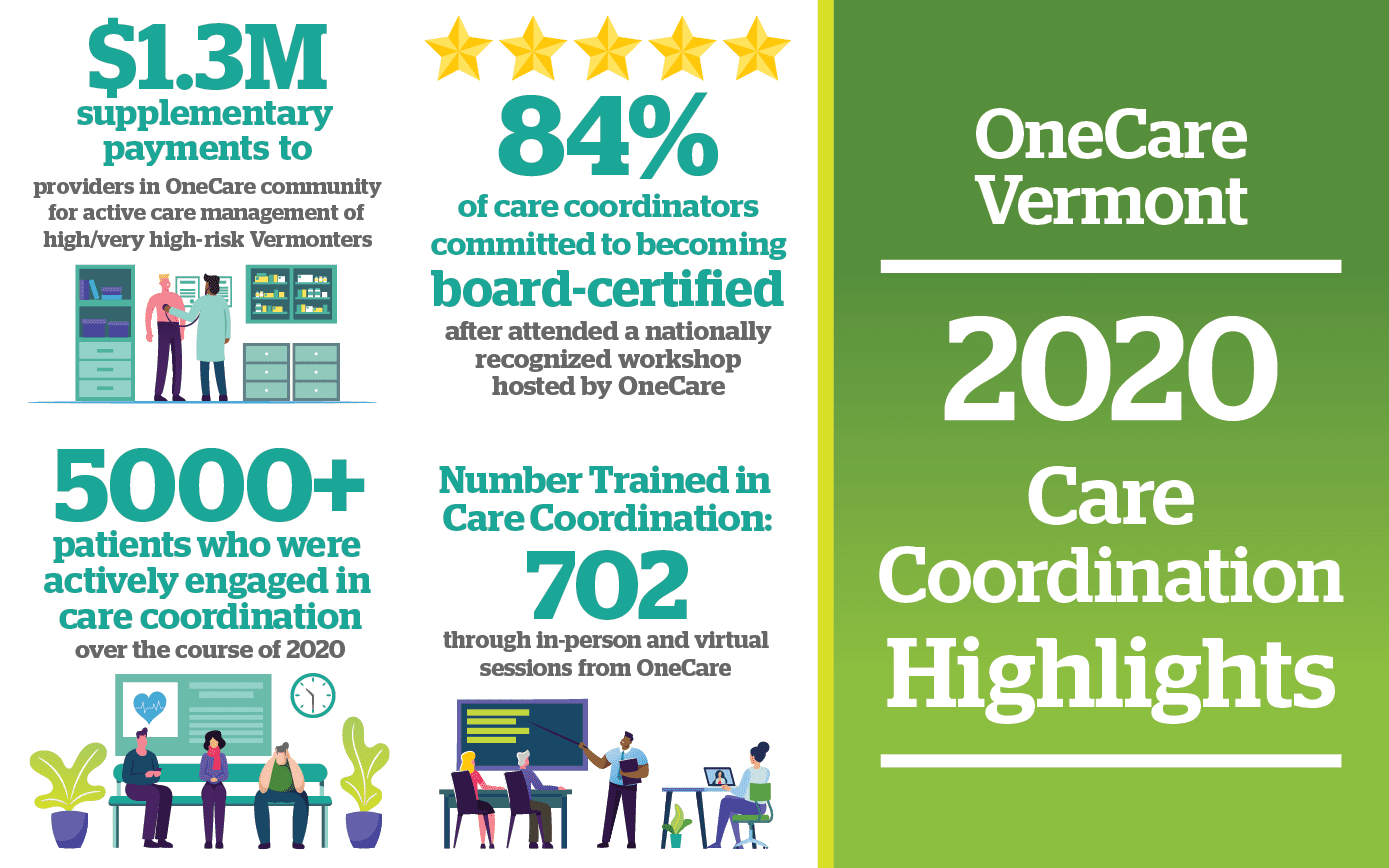 Image Description - Infographic showing highlights of care coordination in 2020. $1.3M supplementary  payments to providers in OneCare community for active care management of  high/very high-risk Vermonters; 84% of care coordinators  committed to becoming  board-certified after attended a nationally recognized workshop hosted by OneCare; 5000 plus patients who were actively engaged in  care coordination over the course of 2020; and Number Trained in  Care Coordination: 702 through in person and virtual sessions from OneCare