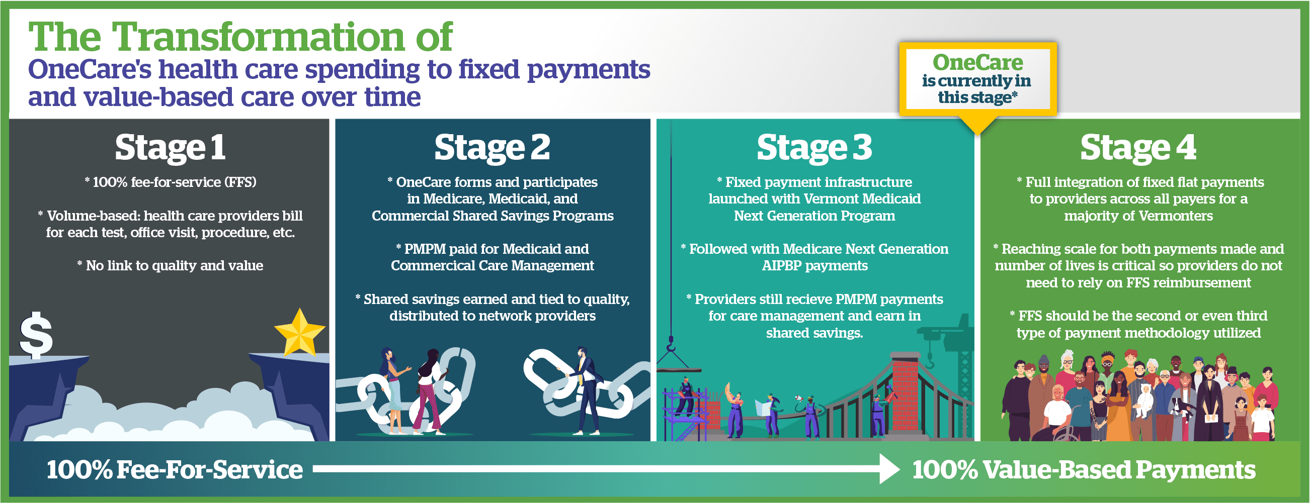 Payment Reform Infographic #1 - see a link to accessible version of this webpage below