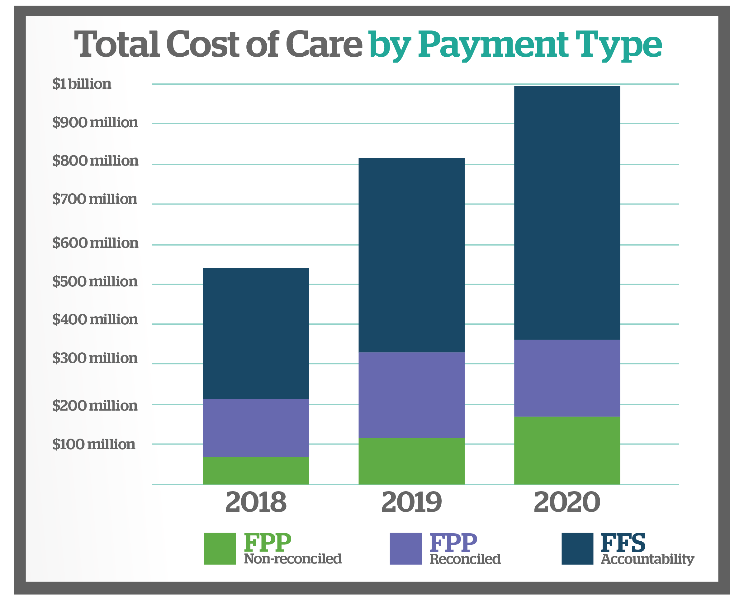Payment Reform Infographic #2 - see a link to accessible version of this webpage below